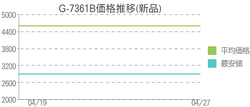 G-7361B価格推移(新品)