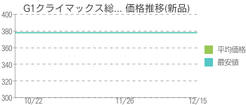 G1クライマックス総... 価格推移(新品)