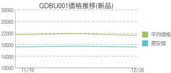 GDBU001価格推移(新品)