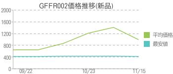 GFFR002価格推移(新品)