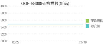 GGF-B4008価格推移(新品)