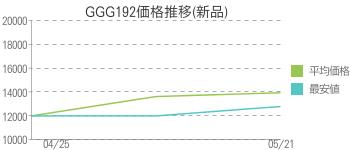 GGG192価格推移(新品)