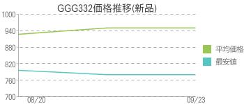 GGG332価格推移(新品)