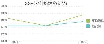 GGP634価格推移(新品)