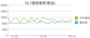GL1価格推移(新品)