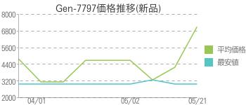 Gen-7797価格推移(新品)