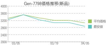 Gen-7798価格推移(新品)