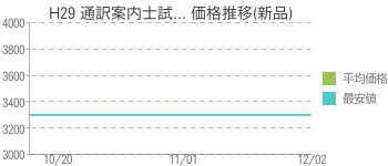 H29 通訳案内士試... 価格推移(新品)