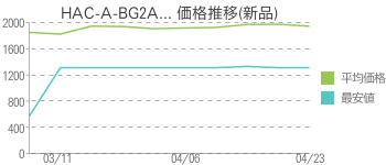 HAC-A-BG2A... 価格推移(新品)