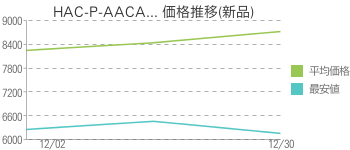 HAC-P-AACA... 価格推移(新品)