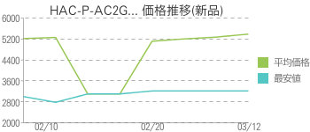 HAC-P-AC2G... 価格推移(新品)