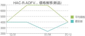 HAC-R-ADFV... 価格推移(新品)