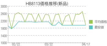 HB8113価格推移(新品)