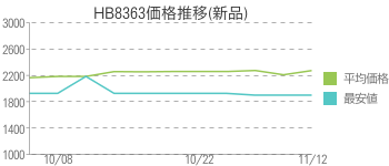 HB8363価格推移(新品)