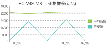 HC-V480MS-... 価格推移(新品)