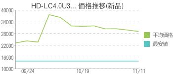 HD-LC4.0U3... 価格推移(新品)