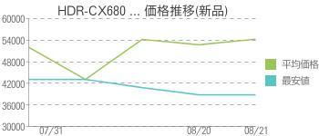 HDR-CX680 ... 価格推移(新品)