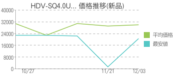HDV-SQ4.0U... 価格推移(新品)