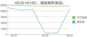 HEOS-HCHS2... 価格推移(新品)