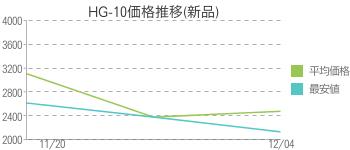HG-10価格推移(新品)