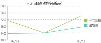 HG-5価格推移(新品)