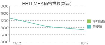 HH11 MHA価格推移(新品)