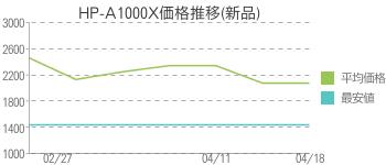 HP-A1000X価格推移(新品)