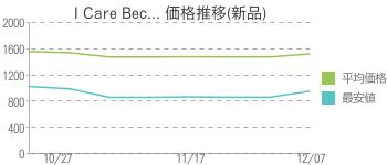 I Care Bec... 価格推移(新品)