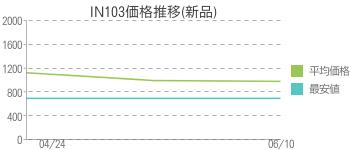 IN103価格推移(新品)