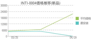 INTI-0004価格推移(新品)