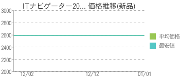 ITナビゲーター20... 価格推移(新品)