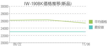 IW-190BK価格推移(新品)