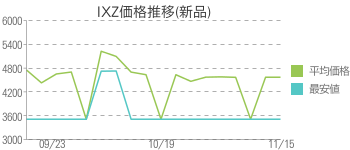 IXZ価格推移(新品)