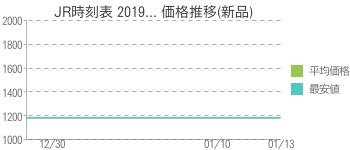 JR時刻表 2019... 価格推移(新品)