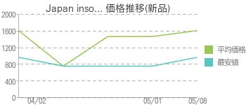 Japan inso... 価格推移(新品)