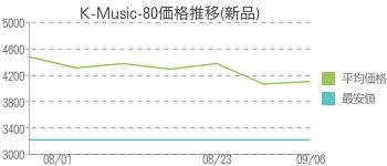K-Music-80価格推移(新品)