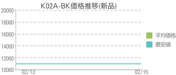K02A-BK価格推移(新品)
