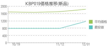 KBP019価格推移(新品)