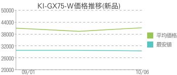 KI-GX75-W価格推移(新品)