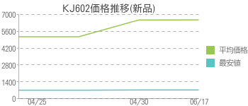 KJ602価格推移(新品)