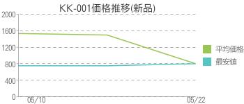KK-001価格推移(新品)