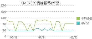 KMC-33S価格推移(新品)