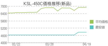 KSL-450C価格推移(新品)