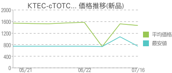KTEC-cTOTC... 価格推移(新品)
