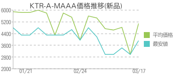 KTR-A-MAAA価格推移(新品)