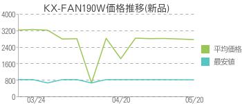 KX-FAN190W価格推移(新品)