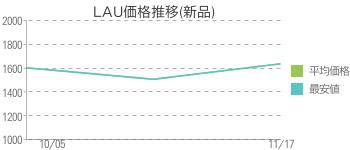 LAU価格推移(新品)