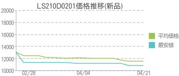 LS210D0201価格推移(新品)