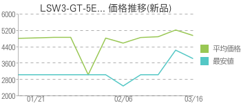 LSW3-GT-5E... 価格推移(新品)
