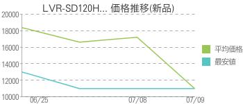 LVR-SD120H... 価格推移(新品)